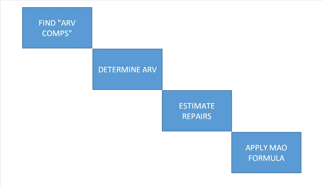 How to find ARV: Find ARV Comps, Determine ARV, Estimate Expenses, Apply MAO Formula