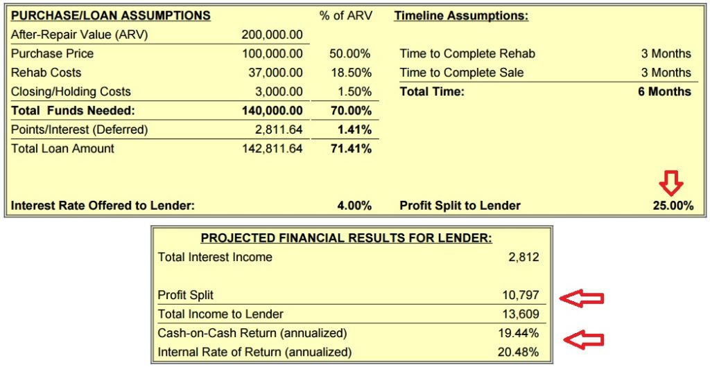 Ways to Structure Private Lender Deals, Part 3 (Financing 100% Of ...