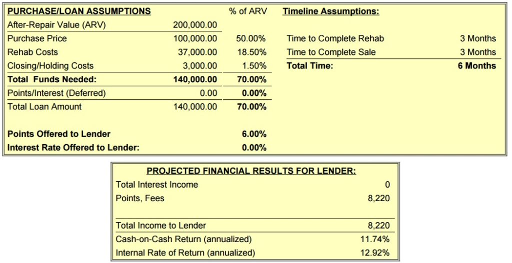 So with that, your friendly lender can see he stands to make over $8k ...